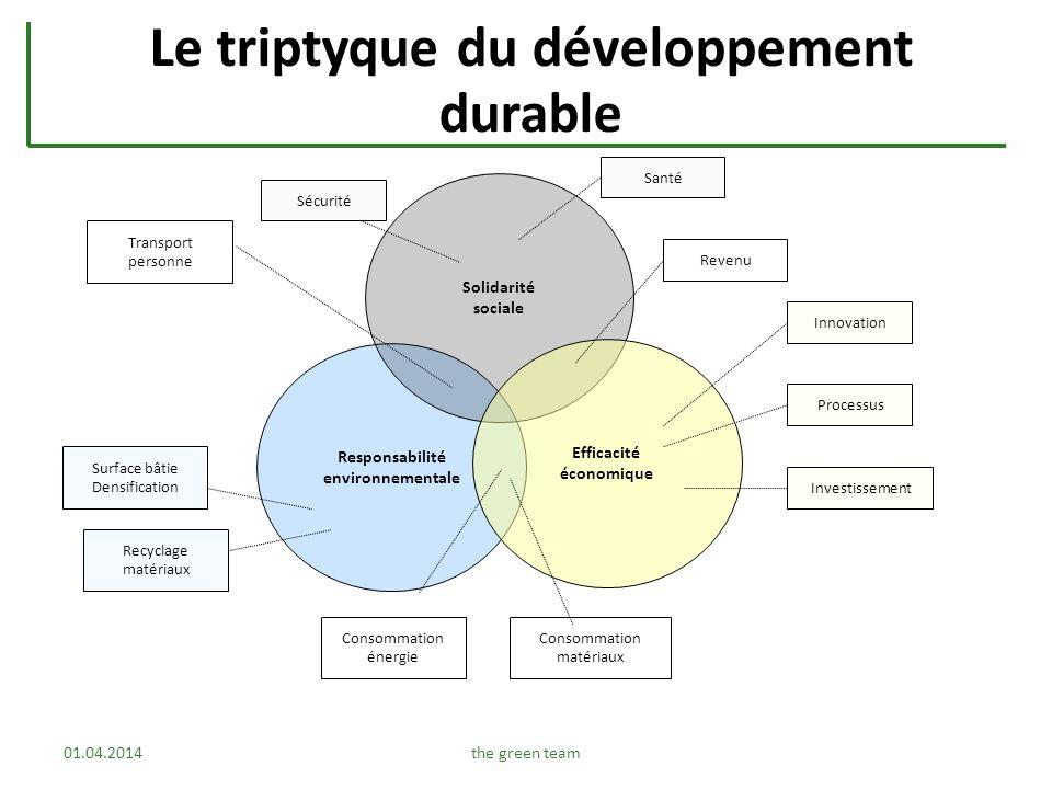 Le triptyque du développement durable