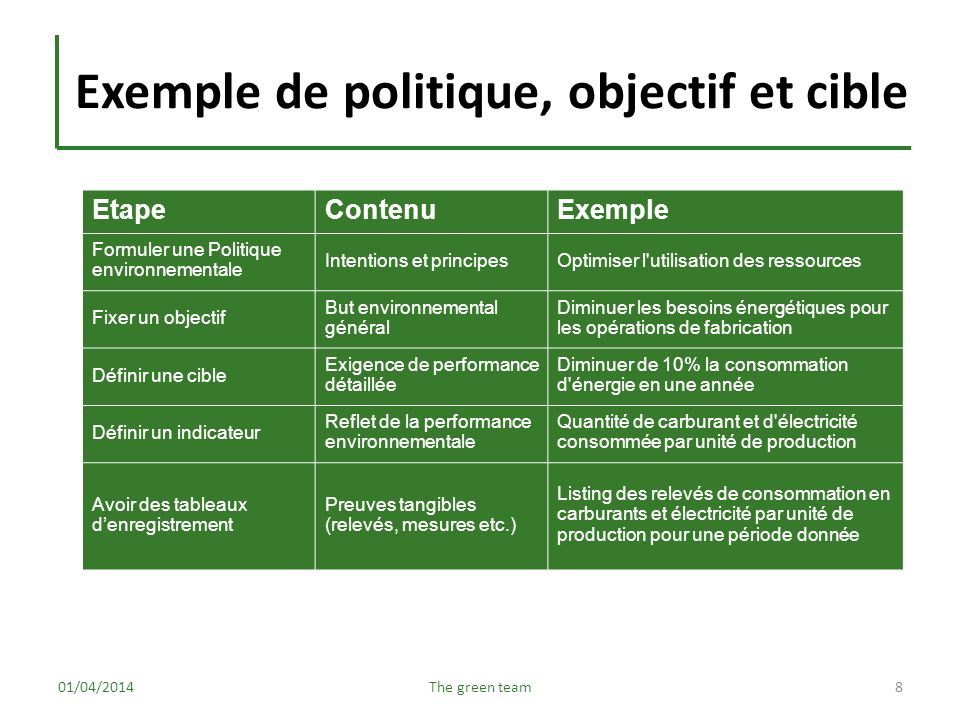 Exemple de politique, objectif et cible