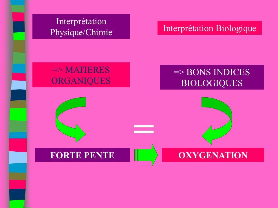 = Interprétation Physique/Chimie Interprétation Biologique