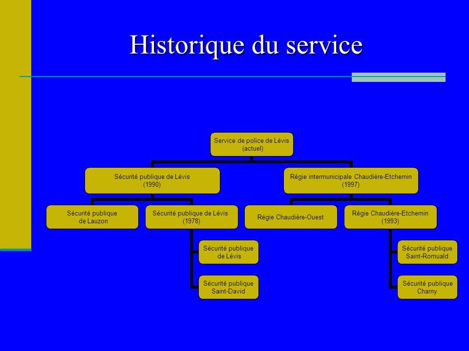 Historique du service