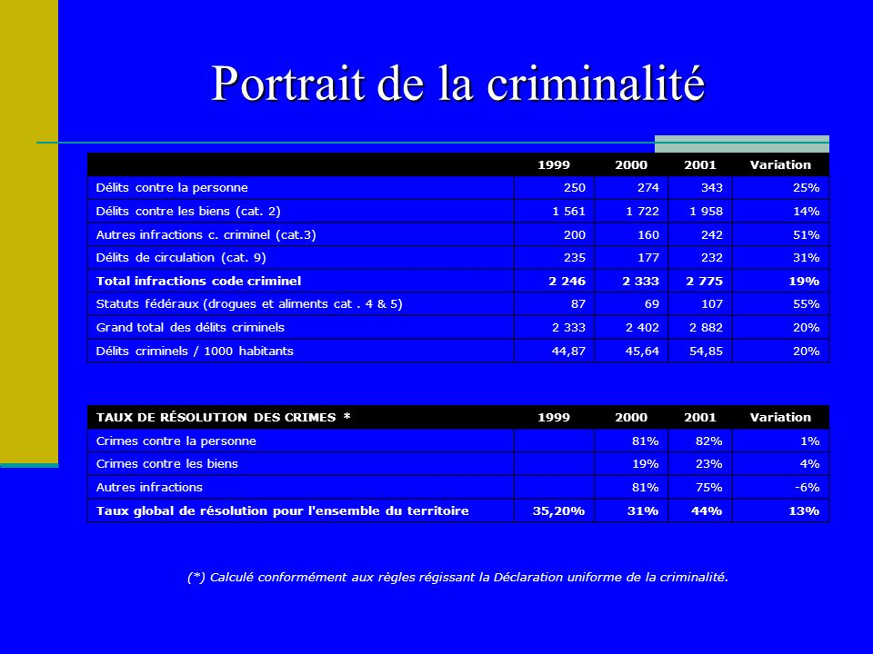 Portrait de la criminalité