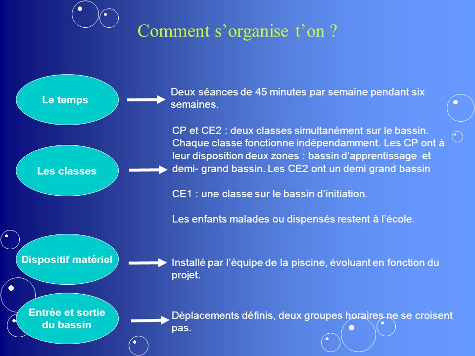 Comment s'organise t'on