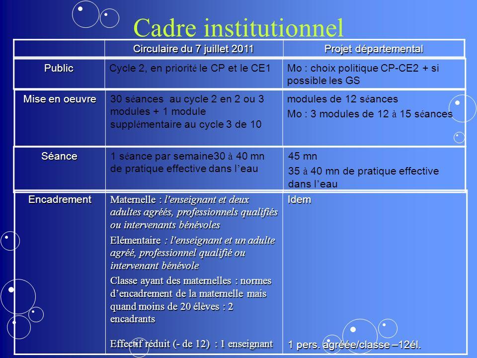 Cadre institutionnel Circulaire du 7 juillet 2011 Projet départemental