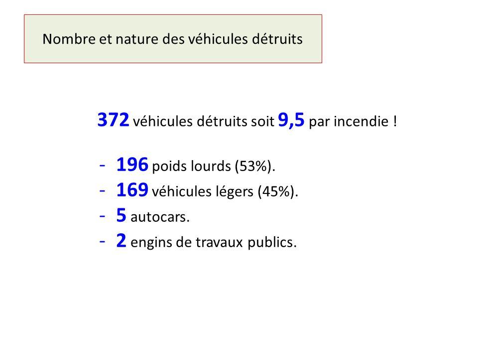 Nombre et nature des véhicules détruits