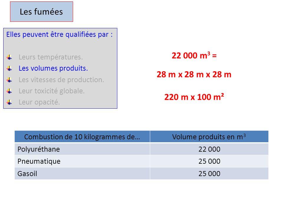 Combustion de 10 kilogrammes de…