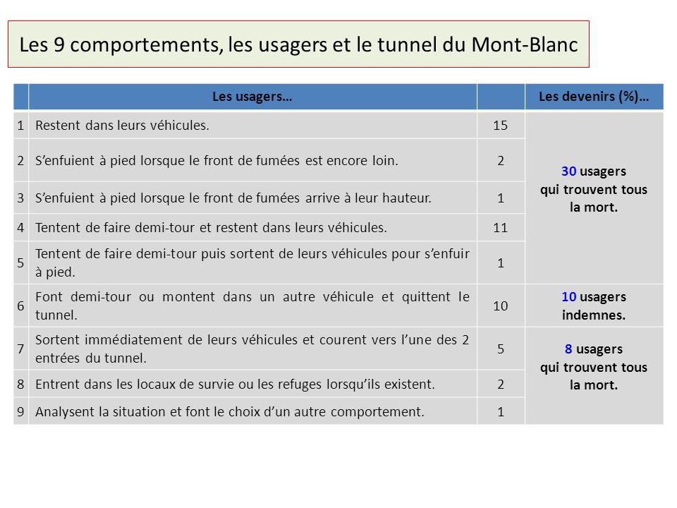 Les 9 comportements, les usagers et le tunnel du Mont-Blanc