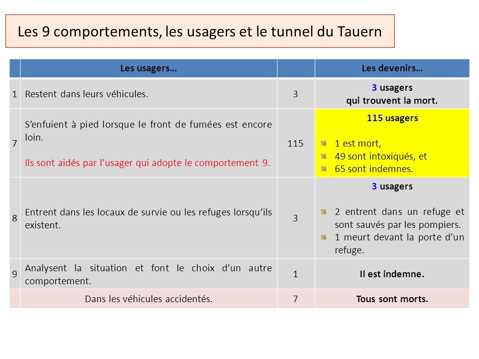 Les 9 comportements, les usagers et le tunnel du Tauern