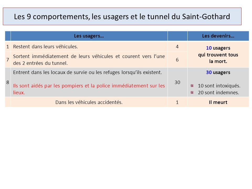 Les 9 comportements, les usagers et le tunnel du Saint-Gothard