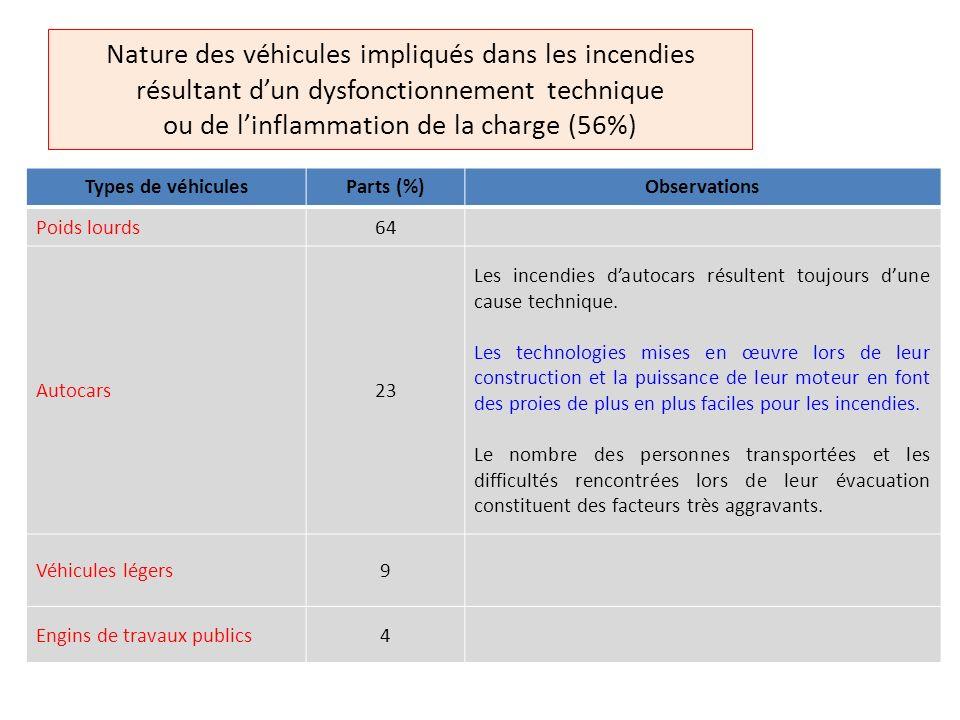 Nature des véhicules impliqués dans les incendies résultant d'un dysfonctionnement technique ou de l'inflammation de la charge (56%)
