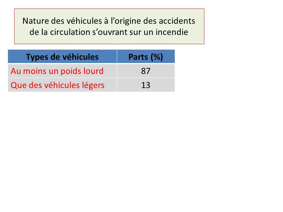Nature des véhicules à l'origine des accidents de la circulation s'ouvrant sur un incendie