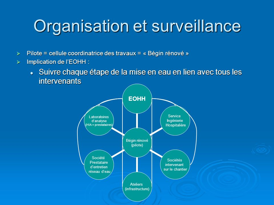 Organisation et surveillance