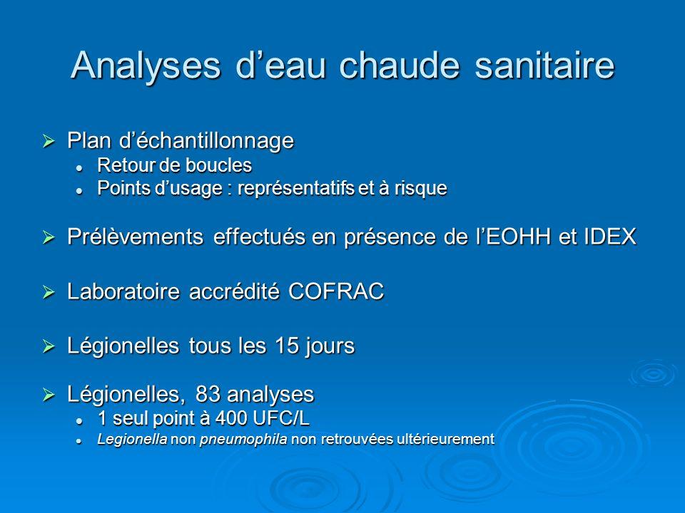 Analyses d'eau chaude sanitaire
