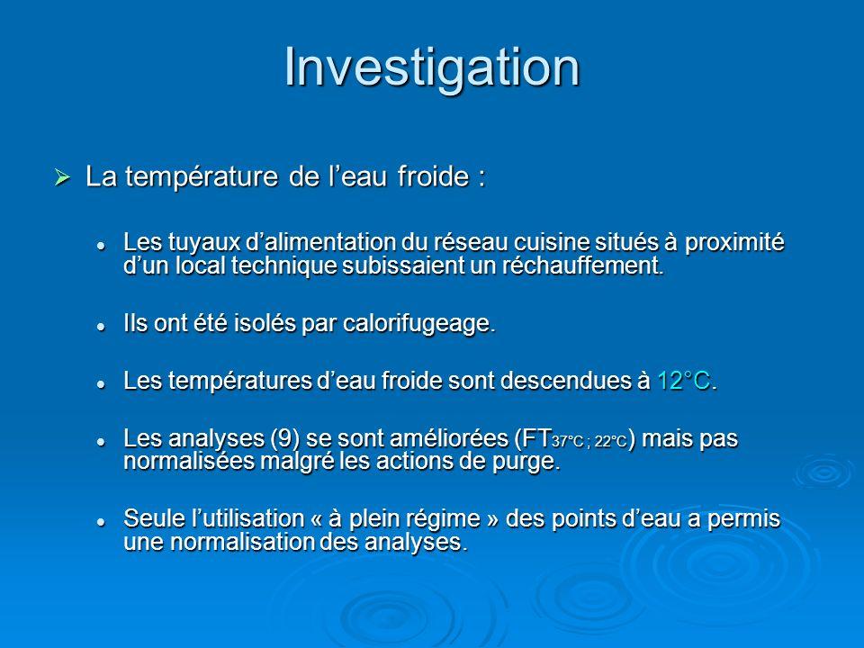 Investigation La température de l'eau froide :
