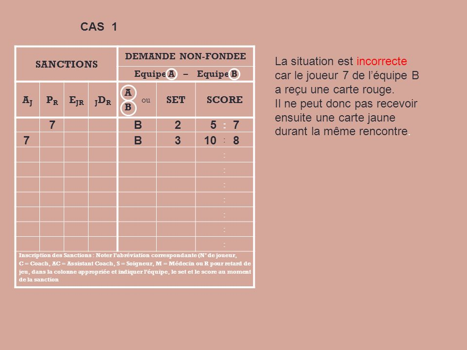 CAS 1 SANCTIONS. DEMANDE NON-FONDEE. Equipe A – Equipe B. AJ. PR. EJR. JDR. A. B. ou.