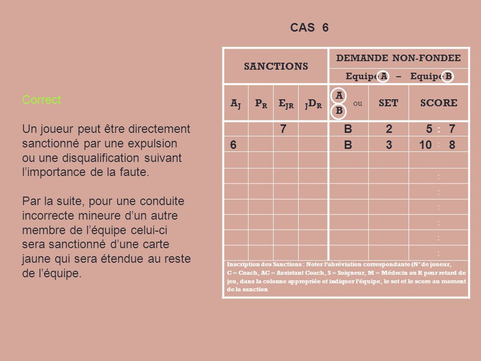 CAS 6 SANCTIONS. DEMANDE NON-FONDEE. Equipe A – Equipe B. AJ. PR. EJR. JDR. A. B. ou.
