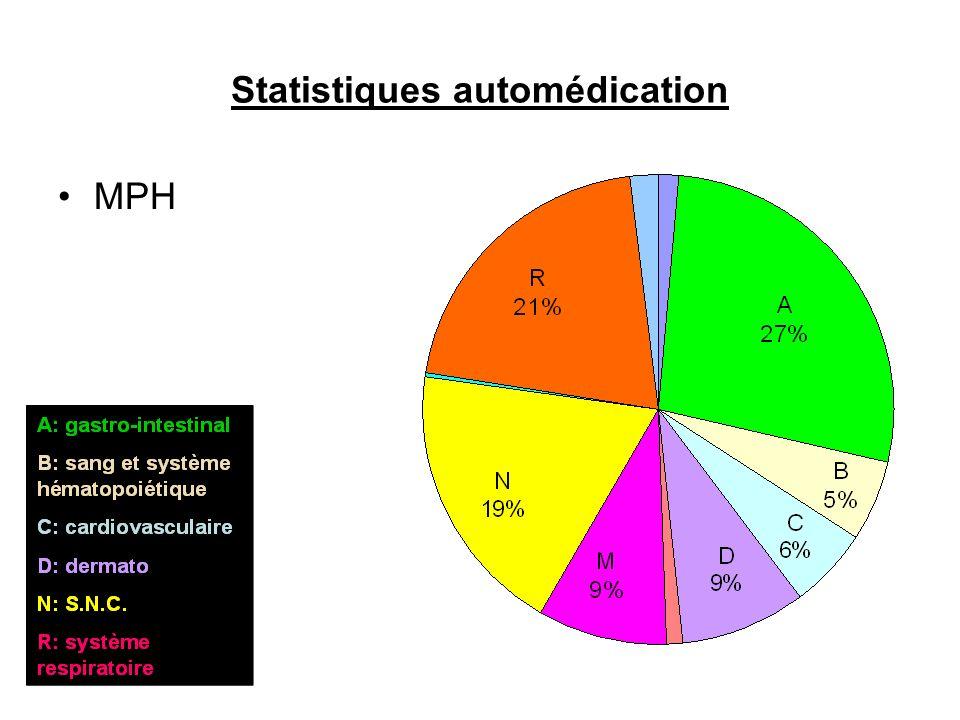 Statistiques automédication