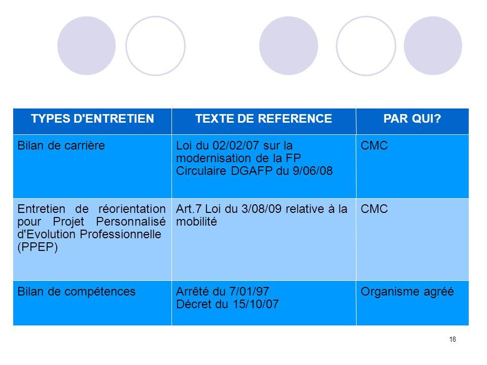 TYPES D ENTRETIEN TEXTE DE REFERENCE. PAR QUI Bilan de carrière. Loi du 02/02/07 sur la modernisation de la FP.