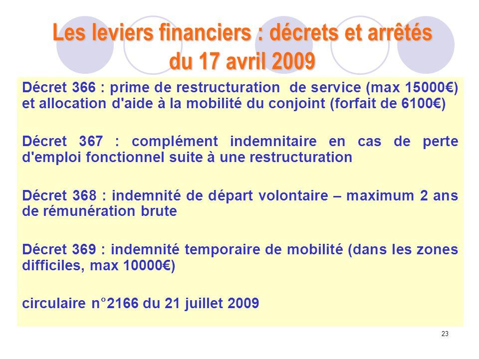 Les leviers financiers : décrets et arrêtés du 17 avril 2009