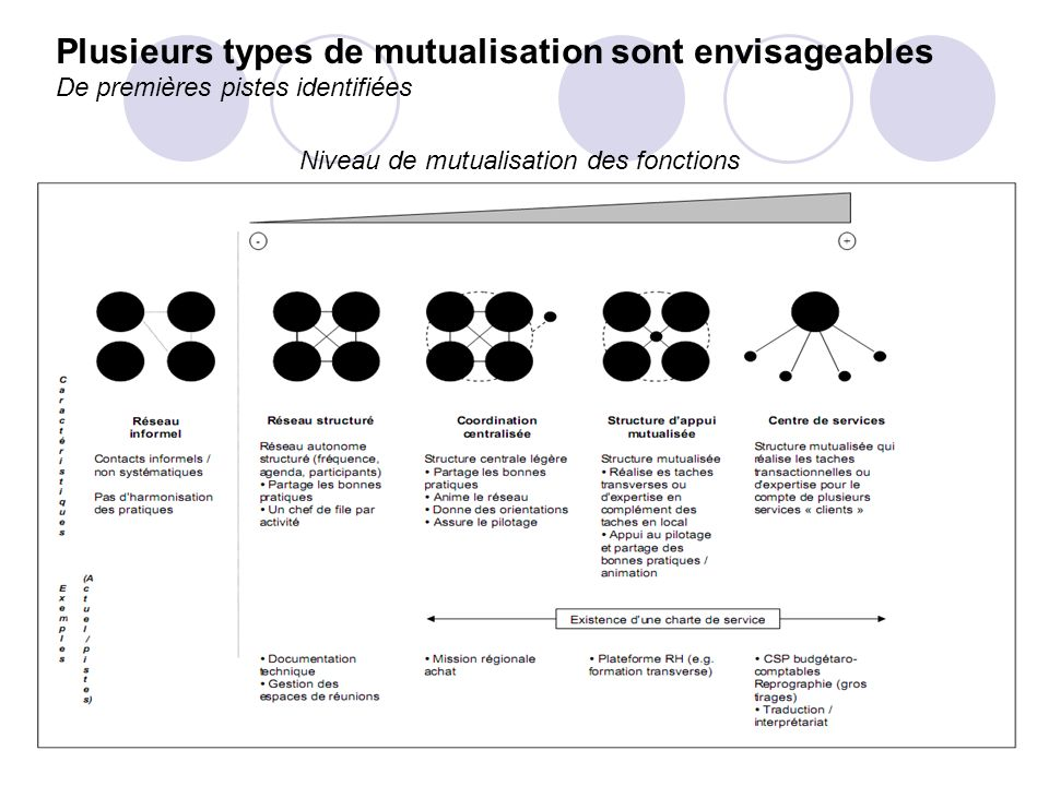 Plusieurs types de mutualisation sont envisageables De premières pistes identifiées Niveau de mutualisation des fonctions