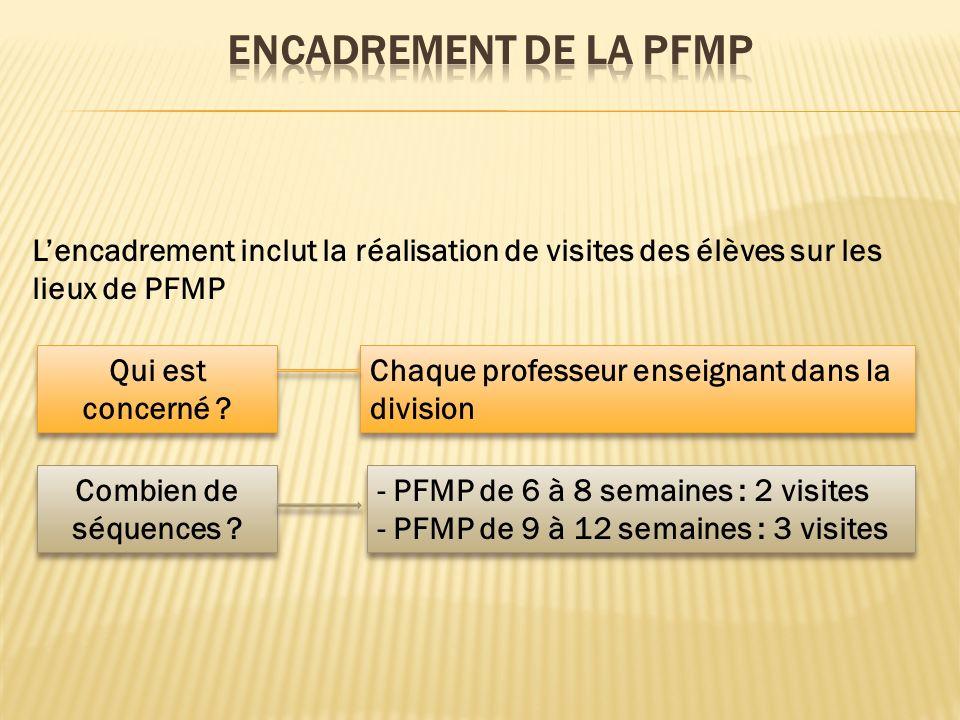 ENCADREMENT DE LA PFMP L'encadrement inclut la réalisation de visites des élèves sur les lieux de PFMP.
