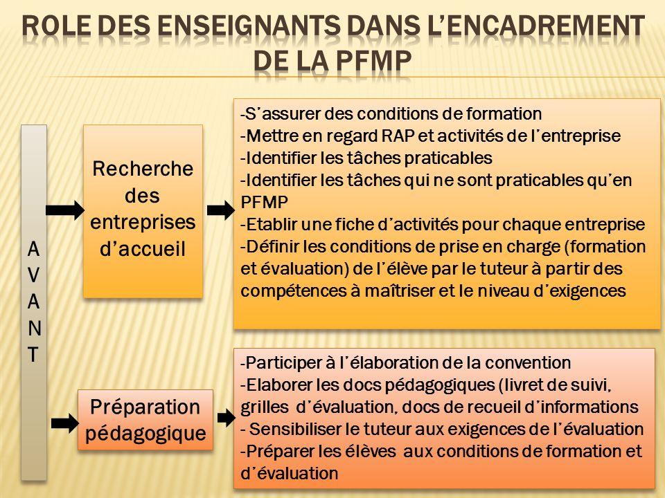 ROLE DES ENSEIGNANTS DANS L'ENCADREMENT DE LA PFMP