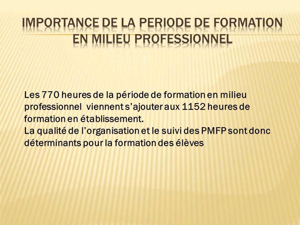 IMPORTANCE DE LA PERIODE DE FORMATION EN MILIEU PROFESSIONNEL