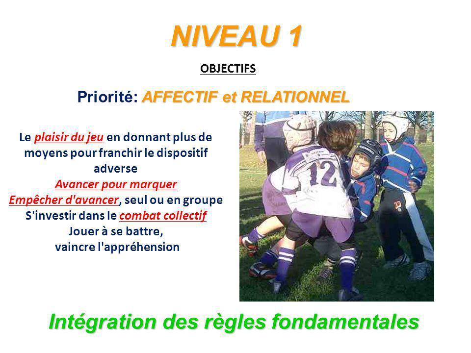 NIVEAU 1 Intégration des règles fondamentales