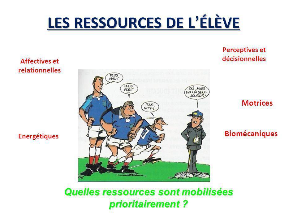 LES RESSOURCES DE L'ÉLÈVE