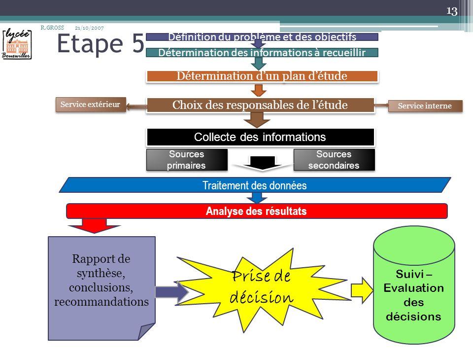 Etape 5 Prise de décision Définition du problème et des objectifs