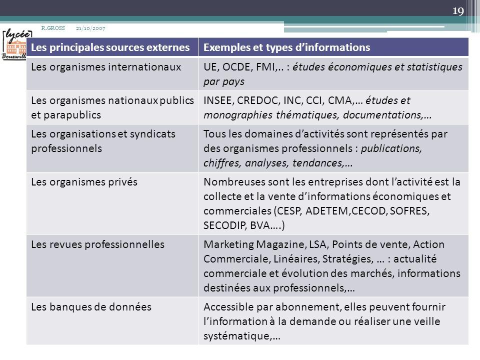 Les principales sources externes Exemples et types d'informations