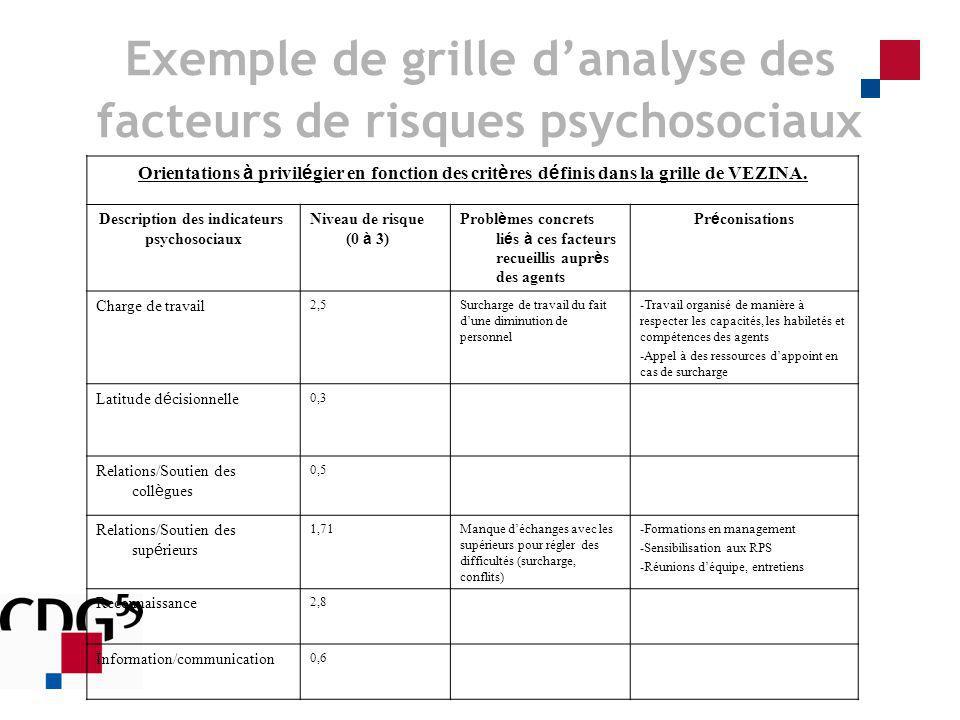 Exemple de grille d'analyse des facteurs de risques psychosociaux
