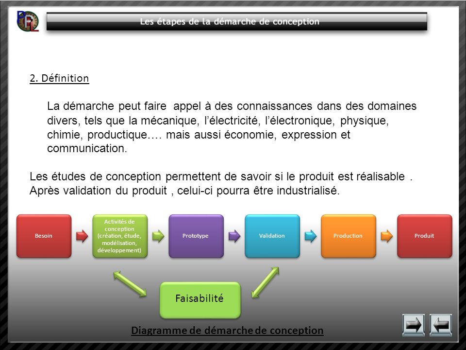 Diagramme de démarche de conception