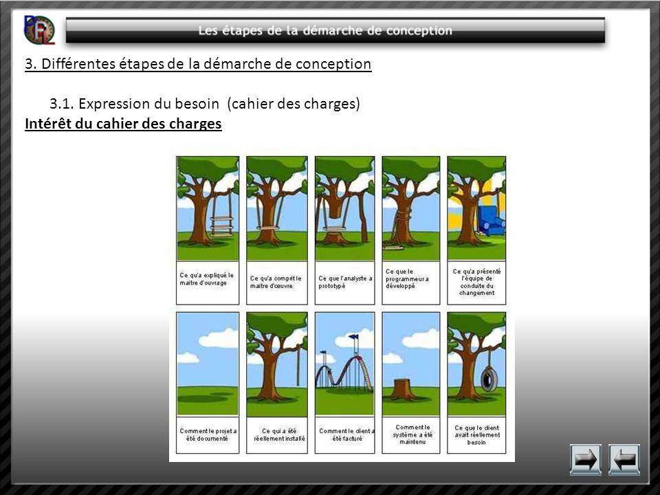 3. Différentes étapes de la démarche de conception