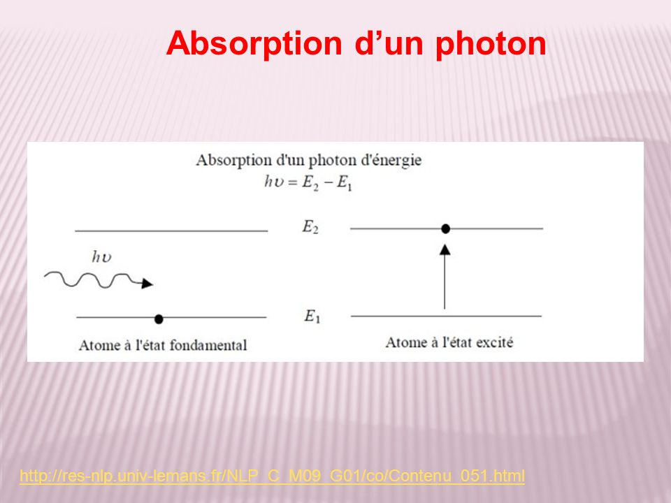 Absorption d'un photon