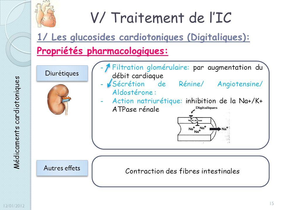 V/ Traitement de l'IC 1/ Les glucosides cardiotoniques (Digitaliques): Propriétés pharmacologiques: