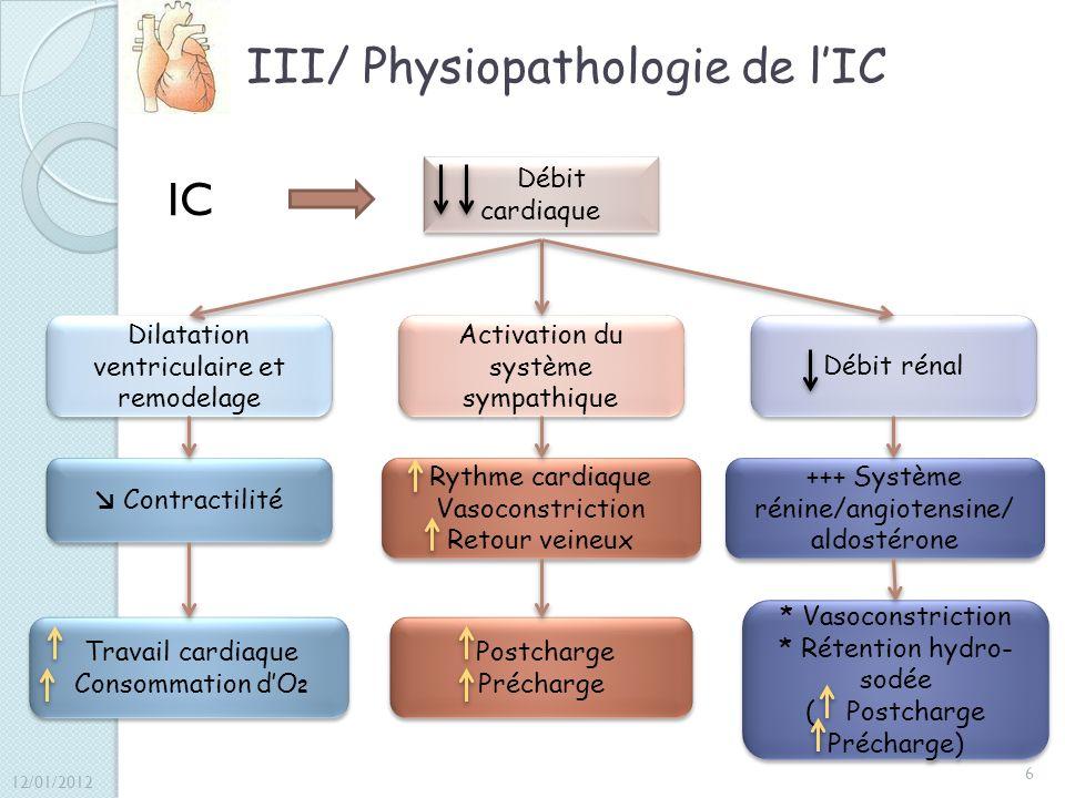 III/ Physiopathologie de l'IC