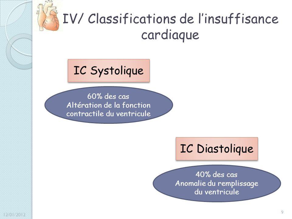 IV/ Classifications de l'insuffisance cardiaque