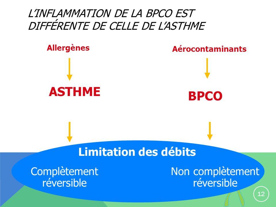 L'inflammation de la BPCO est différente de celle de l'asthme