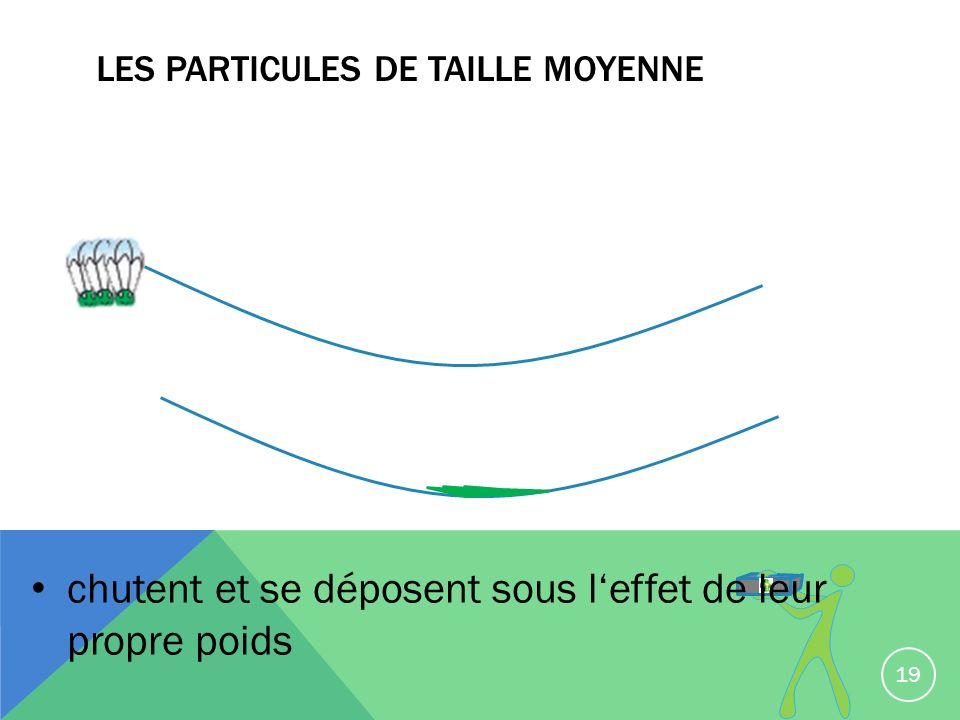 Les particules de taille moyenne