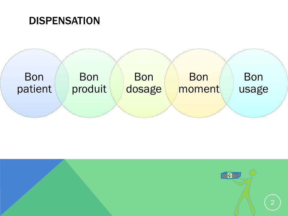 dispensation Bon patient Bon produit Bon dosage Bon moment Bon usage