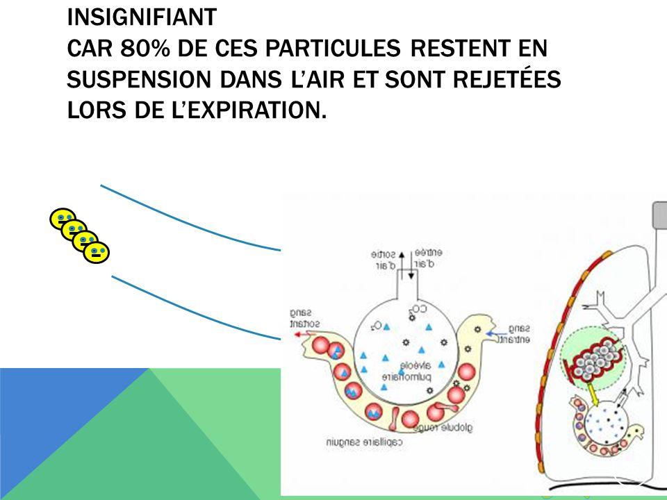 mais ce mode de déposition est insignifiant car 80% de ces particules restent en suspension dans l'air et sont rejetées lors de l'expiration.