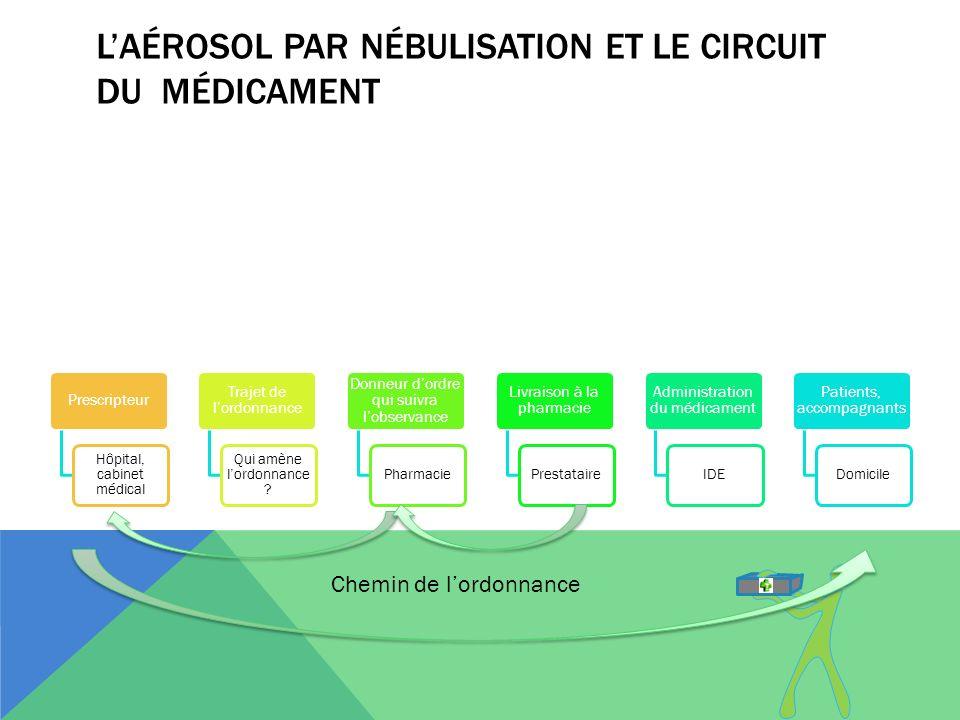 L'aérosol par nébulisation et le circuit du médicament