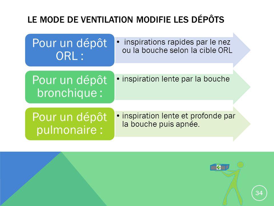 Le mode de ventilation modifie les dépôts