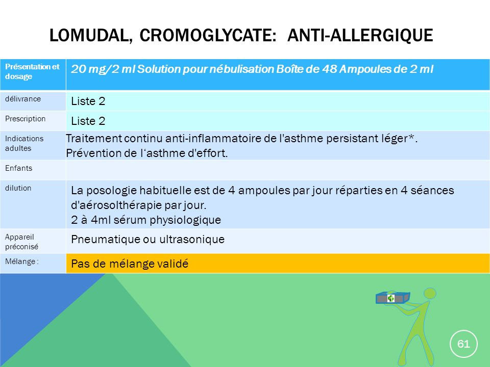 Lomudal, cromoglycate: anti-allergique