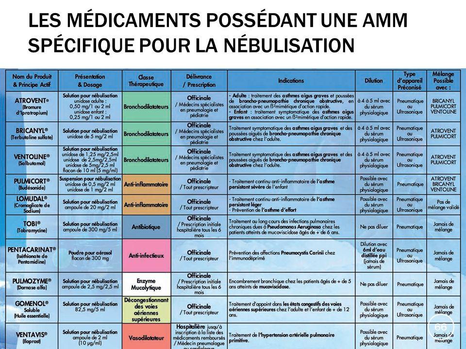 Les médicaments possédant une AMM spécifique pour la nébulisation