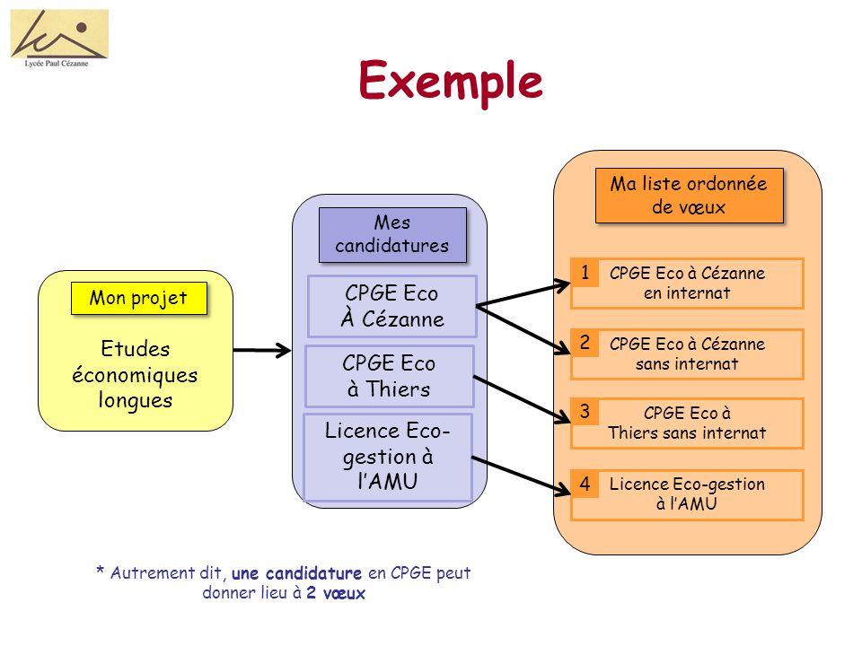 Exemple CPGE Eco À Cézanne Etudes économiques CPGE Eco longues