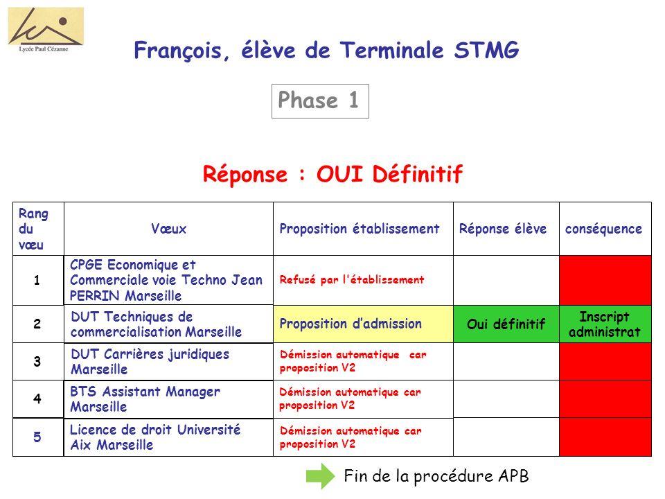 François, élève de Terminale STMG Réponse : OUI Définitif