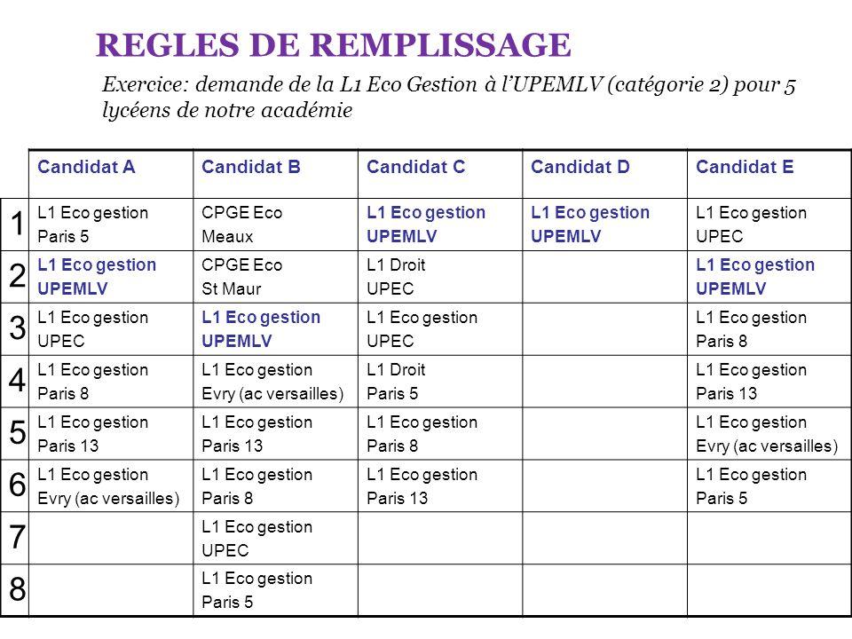 REGLES DE REMPLISSAGE Exercice: demande de la L1 Eco Gestion à l'UPEMLV (catégorie 2) pour 5 lycéens de notre académie.