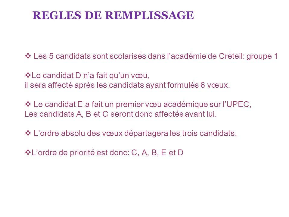 REGLES DE REMPLISSAGE Les 5 candidats sont scolarisés dans l'académie de Créteil: groupe 1. Le candidat D n'a fait qu'un vœu,