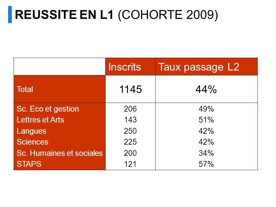 REUSSITE EN L1 (COHORTE 2009)
